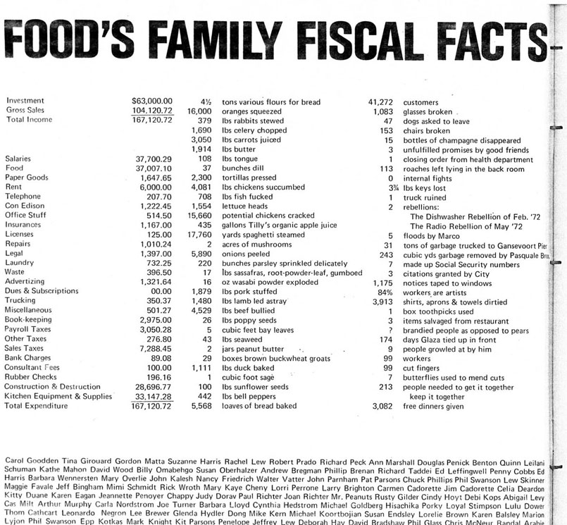 foods_fiscal_facts